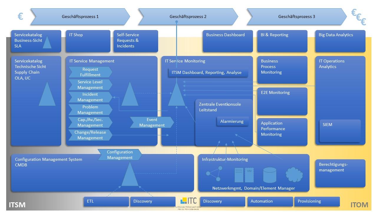 ITSM+ITOM Referenz-Architekturmodell